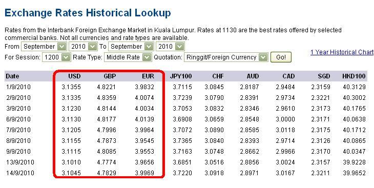 Hsbc malaysia forex exchange rate